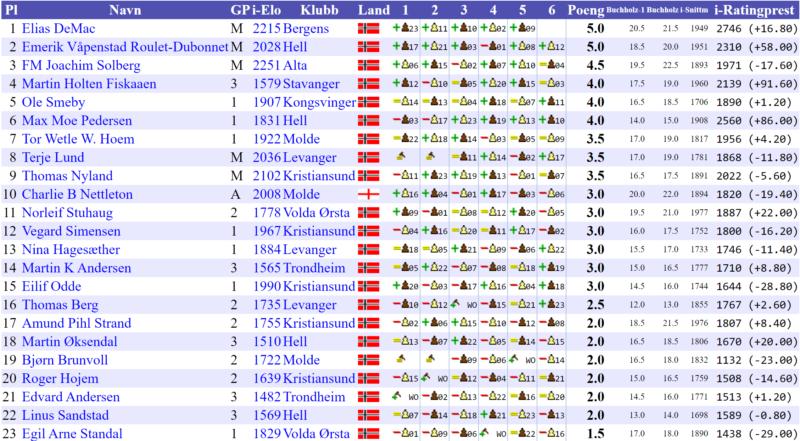 Kristiansund Grand Prix gruppe A