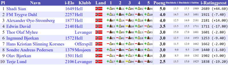 Hell Rapid Grand Prix 2021 resultatliste